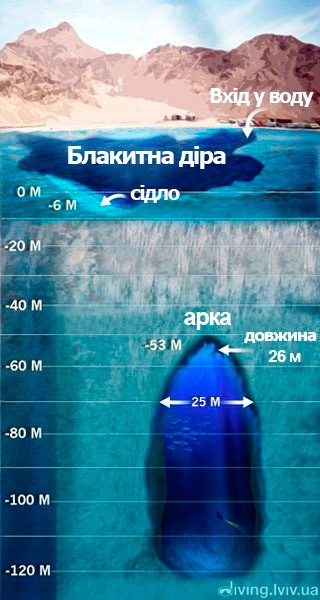 Карта «Блакитної Діри» (Blue Hole)