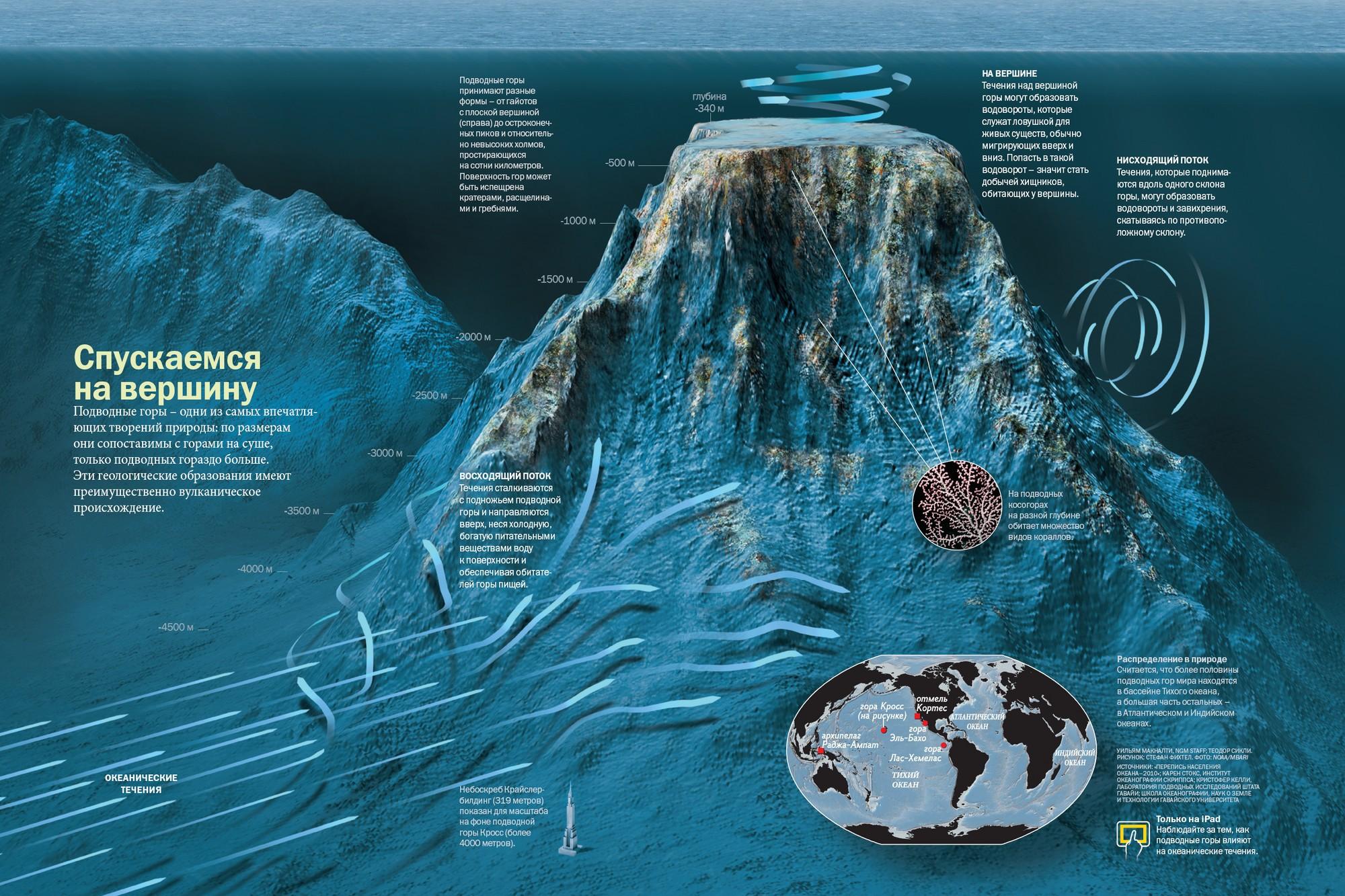 Макет підводної гори