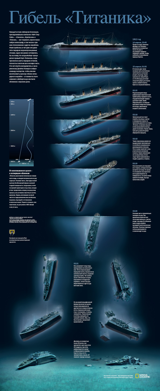Загибель «Титаніка»: хронологія подій